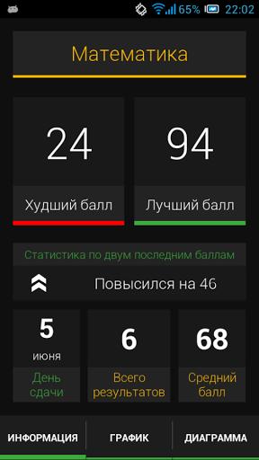 Скриншот ЕГЭ Калькулятор Баллов для Android