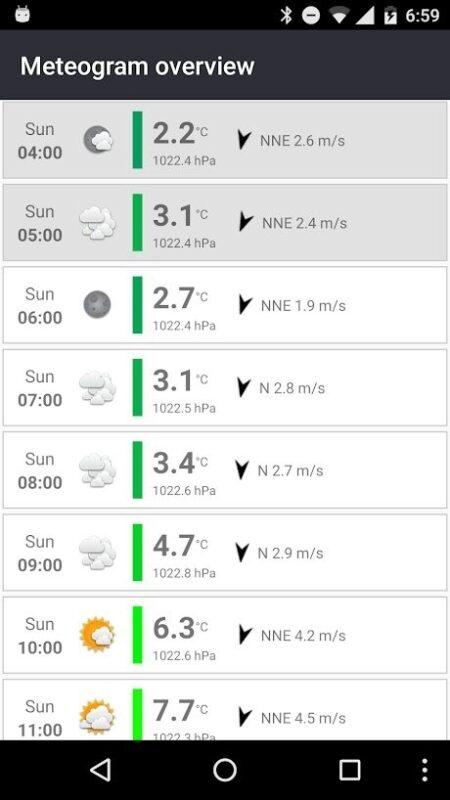 Скриншот Meteogram Weather Widget для Android