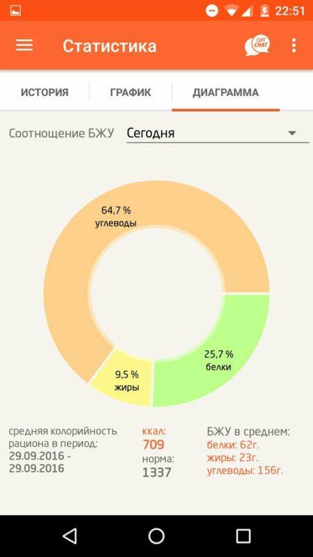 Скриншот Счетчик калорий СИТ 30 для Android